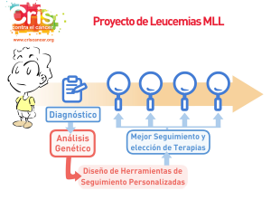 Proyecto Leucemia MLL CRIS