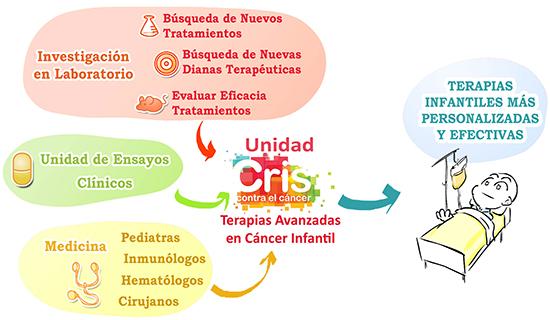 Unidad de Terapias Avanzadas de cáncer infantil