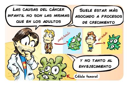 Unidad CRIS de terapias avanzadas en cancer infantil. Causas del cáncer