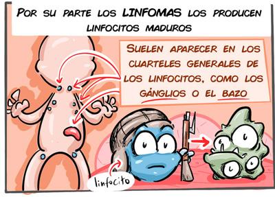 Comic ¿Qué es un linfoma, una leucemia o un mieloma?